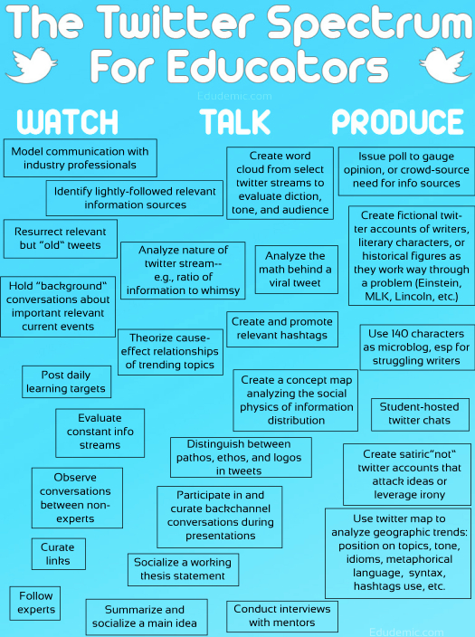 Twitter Spectrum for Educators